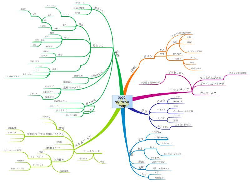 my mindmap