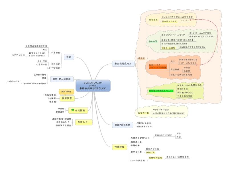 OPD-mindmap